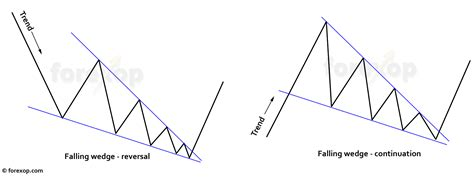 trading pattern wedge trading strategy for the falling wedge pattern