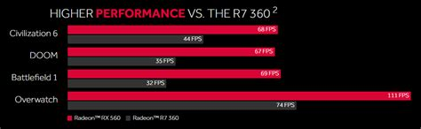 Digital Alliance Ati Radeon Rx 460 4gb Ddr5 128bit amd makes radeon rx 560 official videocardz