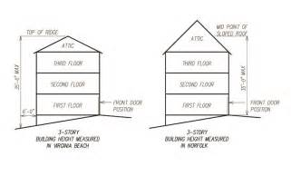 home plans compare measuring building height comparison gmf architects