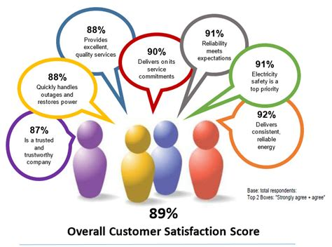 Customer Satisfaction Survey - customer satisfaction survey results guelph hydro