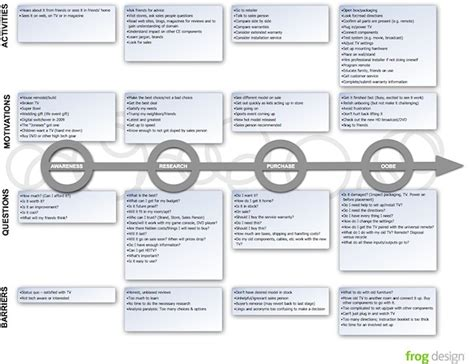 Using Customer Journey Maps To Improve Customer Experience Lumbertribe Customer Journey Map Template Pdf
