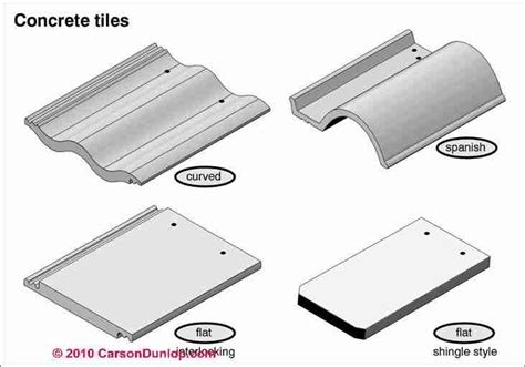 Types Of Roof Tiles Concrete Roofing Products Materials Inspections Repairs