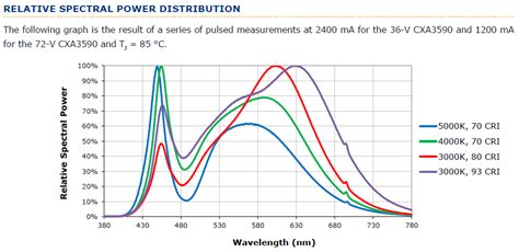 avian spectrum light bulbs 4100k light spectrum decoratingspecial com