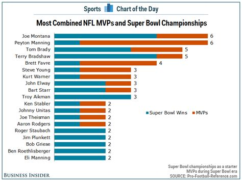Order Ring Tomy a bowl win would make peyton manning the most