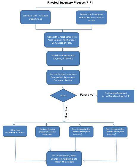 flowchart inventory flowchart inventory create a flowchart