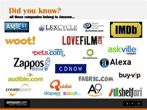 Brands To Buy by Brand Management Study Of