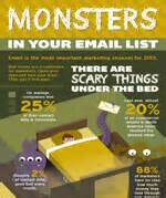 Experian Address Lookup Monsters In Your Email List Infographic Experian