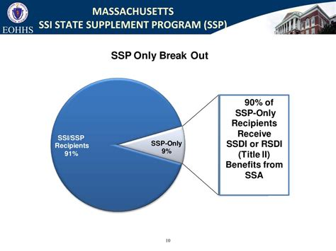 supplement program ppt massachusetts ssi state supplement program ssp