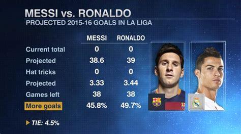 messi vs ronaldo best goals will lionel messi or cristiano ronaldo score more liga