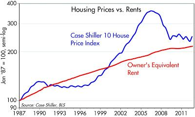 more evidence that housing prices and rental rates in more evidence of a housing recovery seeking alpha