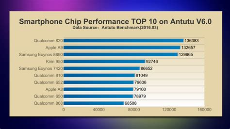 list of best processors these are the top 10 smartphone processors as by antutu