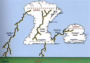 background information how is lightning created
