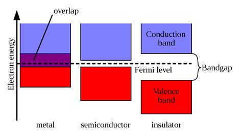Valance Band figure 100 schematic showing the valence and conduction bands in a metal semi conductorand