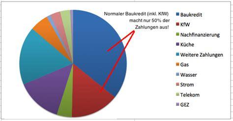 Nebenkosten Eigenheim by Monatliche Belastungen Warum Die Raten Der