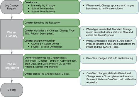 standard workflow standard change workflow