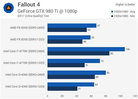 how to increase ram speed in bios fallout 4 graphics cpu performance gt memory performance