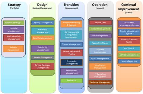 itil support model template itil