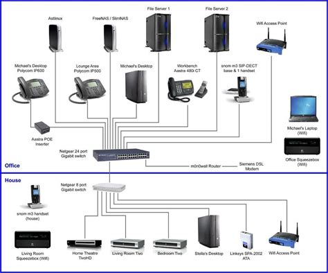 home network wiring wiring diagram with description