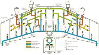 Fuel System Schematic Boeing 747 Fuel System Diagram