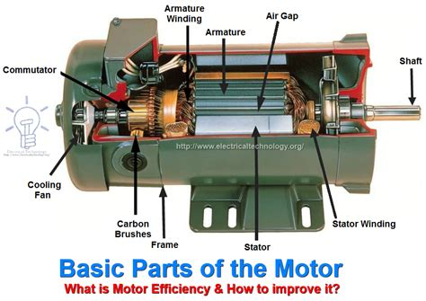 parts and function of electric motor motor efficiency how to improve it 8 simple steps