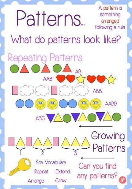kindergarten pattern anchor chart here s a nice anchor chart for patterns repeating