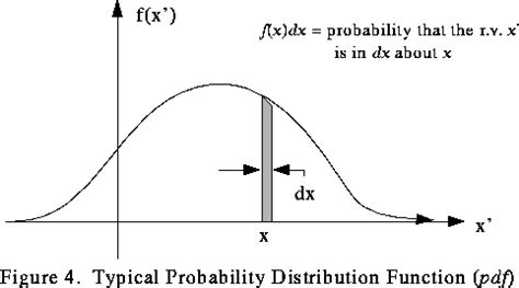 probability distribution function print statistics fall 2017 test 2 flashcards easy notecards
