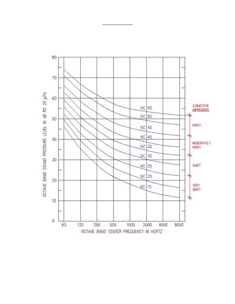design noise criteria figure 23 6 noise criteria nc curves
