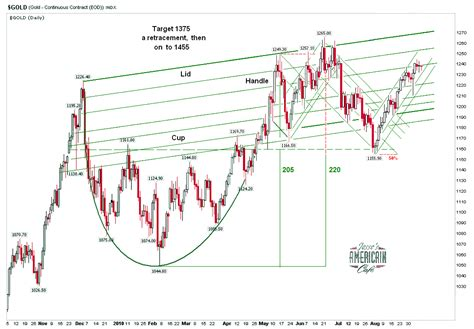 cup and handle pattern amibroker jesse s caf 233 am 233 ricain gold cup and handle targets 1490