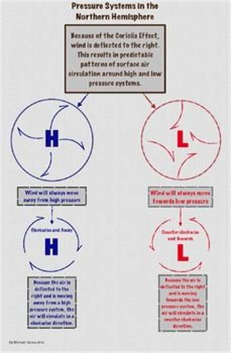 pattern of dialect quiz pressure system air circulation patterns infographic and