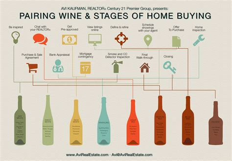 house buying stages home buying stages paired with wine