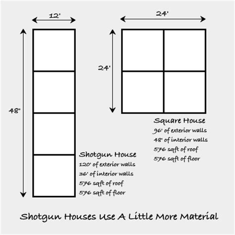 Skinny Houses Floor Plans by Shotgun Houses Amp The Tiny Simple House Tiny House Design