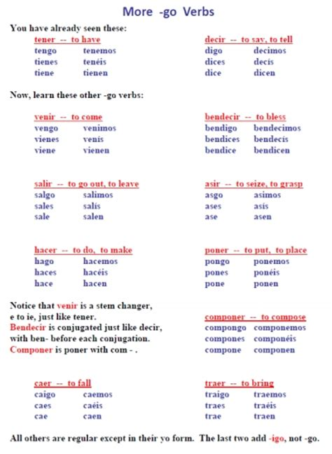 Sink Conjugation related keywords amp suggestions for spanish conjugations