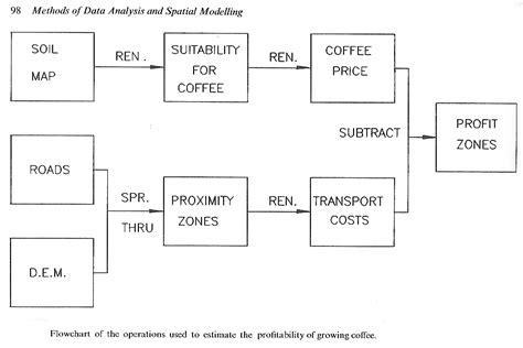 flowchart vs data flow diagram data flow diagram vs flowchart images how to guide and