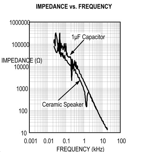 capacitor resistance vs frequency lifier considerations for driving ceramic piezoelectric speakers part 1 of 2 edn