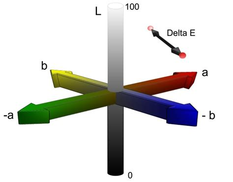 lab colors delta e a key to understanding lightfastness readings