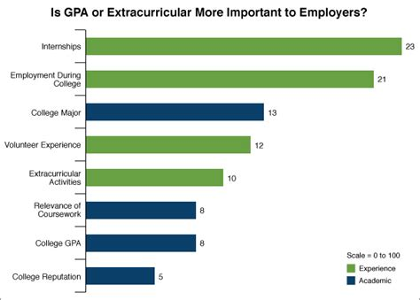 How Important Is Undergraduate Gpa For Experienced Professional Mba gpa or curricular which matters most to employers