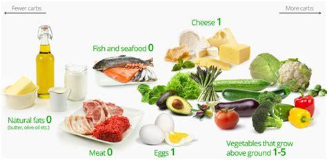 keto diet a ketogenic diet for beginners diet doctor