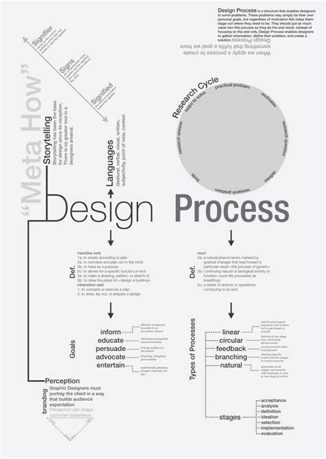 layout process design concept map design process on behance