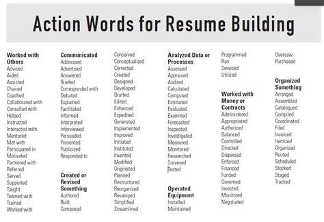 Resume Power Words Words For Resume Ingyenoltoztetosjatekok