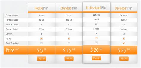 website design best place to put pricing table user