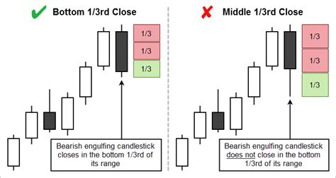candlestick pattern filtering the ultimate bearish engulfing candlestick pattern guide