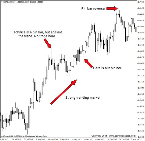 inside bar price action pattern definition how to trade video the forex pin bar trading strategy revealed dpa