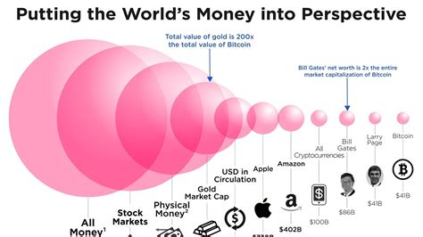 How To Invest In Bitcoin Stock by How Big Is Bitcoin Really This Chart Puts It All In
