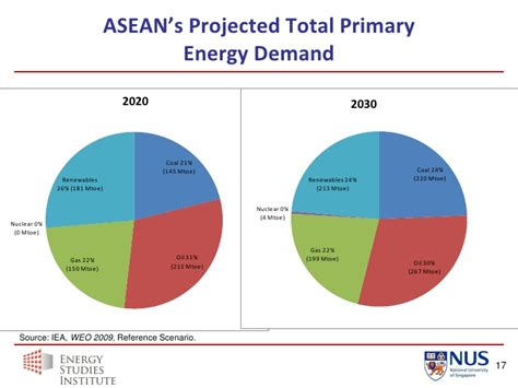 asean challenges overview of asean s energy needs and challenges