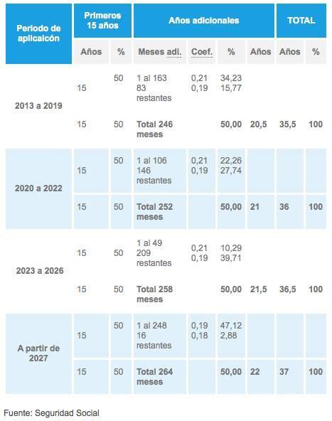 cuanto tengo para cobrar del salario cu 225 nto debo cotizar para cobrar el m 225 ximo de pensi 243 n