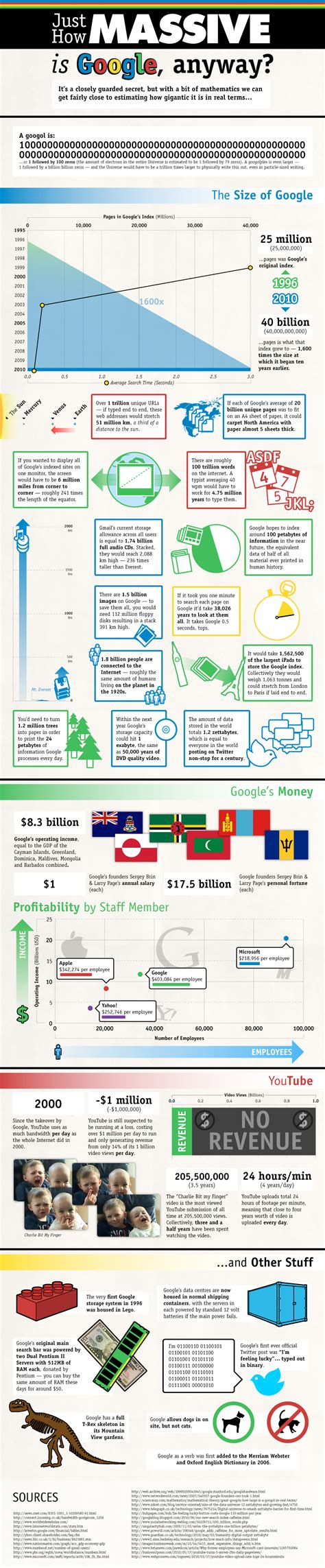 google images numbers infographic just how massive is google anyway google