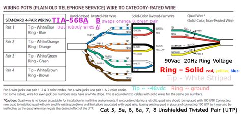 tip and ring colors networks jules bartow communications security in the vein