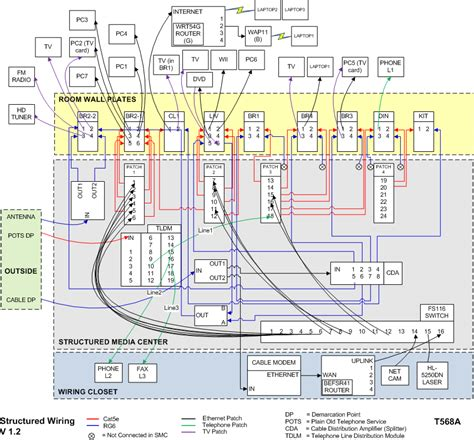 network wiring layout structured wiring retro updates