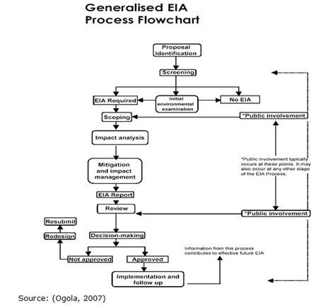 eia process flowchart related keywords suggestions for eia alternatives