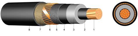 Kabel Xlpe 20 Kv n2xs f 2y 6 10 kv 12 20 kv 18 30 kv xlpe om izolirani jednožilni kabel s pe vanjskim